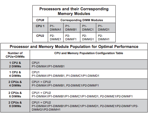 RAM Configuration Building a Dual-Xeon Citrix Lab: Part 2 - Hardware Building a Dual-Xeon Citrix Lab: Part 2 - Hardware RAMConfiguration