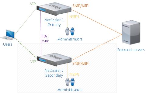 Lab: Part 6 – Configure NetScaler 11 High Availability (HA Pair) Lab: Part 6 – Configure NetScaler 11 High Availability (HA Pair) LabNetScalerHAArchitecture1 e1441646622249