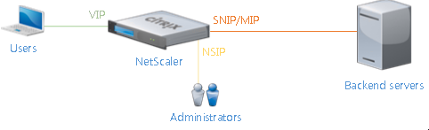Lab: Part 5 – NetScaler 11 Architecture and Installation Lab: Part 5 – NetScaler 11 Architecture and Installation NetScalerArchitectureSchema