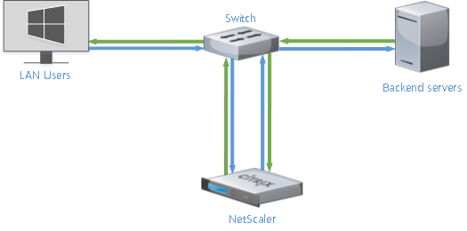 One arm mode Lab: Part 5 – NetScaler 11 Architecture and Installation Lab: Part 5 – NetScaler 11 Architecture and Installation NetScalerOneArm e1441601299165