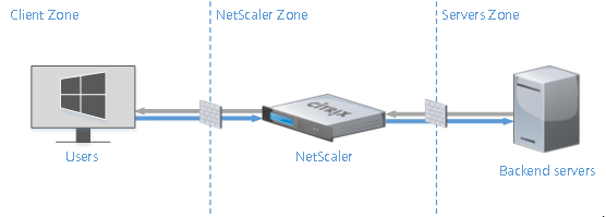 Two Arm mode Lab: Part 5 – NetScaler 11 Architecture and Installation Lab: Part 5 – NetScaler 11 Architecture and Installation TwoArmNetScaler