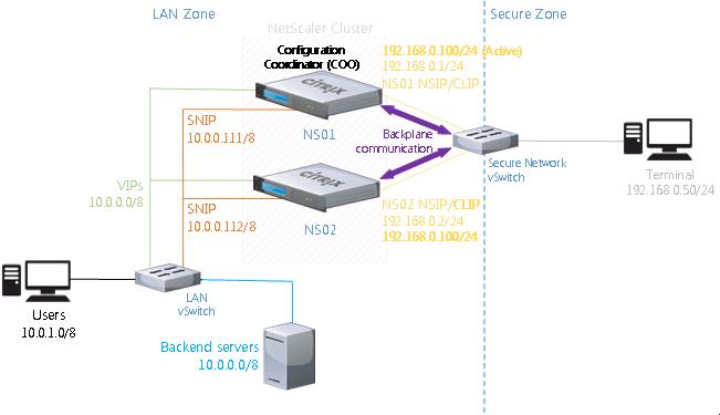 Lab Part 12 Setup Netscaler 11 Clustering Triscale