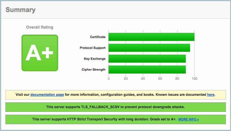 NetScaler 11 VPX A+ Score on SSLLABS.COM