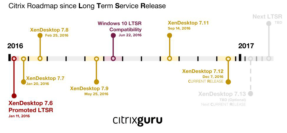 After LTSR Timeline the problems with citrix long term service release (ltsr) The Problems with Citrix Long Term Service Release (LTSR) After LTSR Timeline
