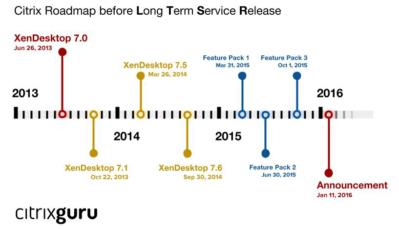 Before LTSR Timeline the problems with citrix long term service release (ltsr) The Problems with Citrix Long Term Service Release (LTSR) Before LTSR Timeline