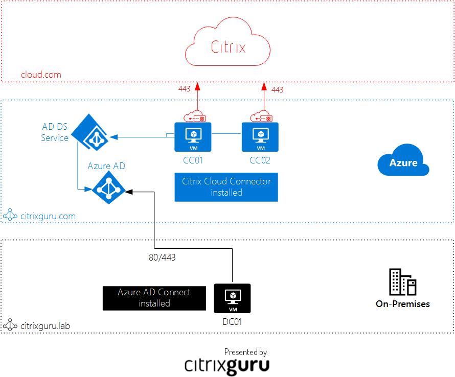 Citrix Cloud + Microsoft Azure Architecture - Lab 28