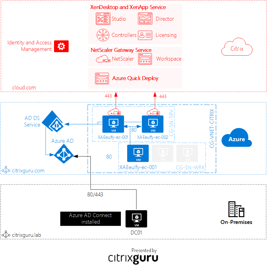Azure Quick Deploy Architecture in Citrix Clou - Lab 33