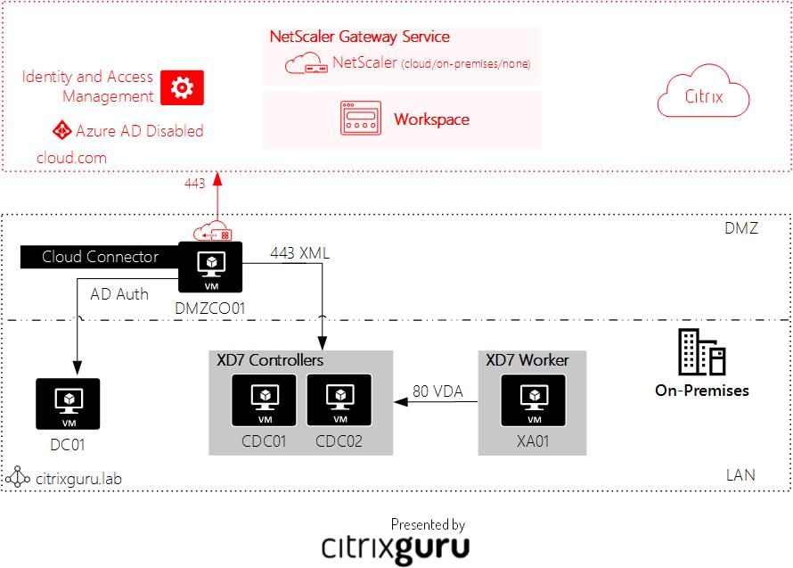 Site Aggregation in Citrix Workspace - Architecture Lab 34