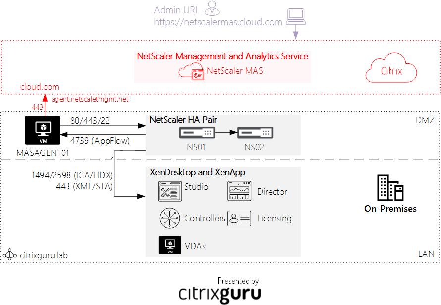 hybrid NetScaler Management and Analytics Service(MAS) environment in Citrix Cloud