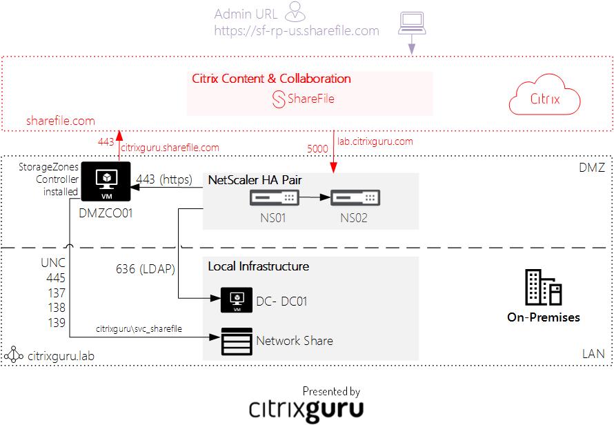 Configure Citrix ShareFile with on-premises StorageZone - Architecture Lab 36