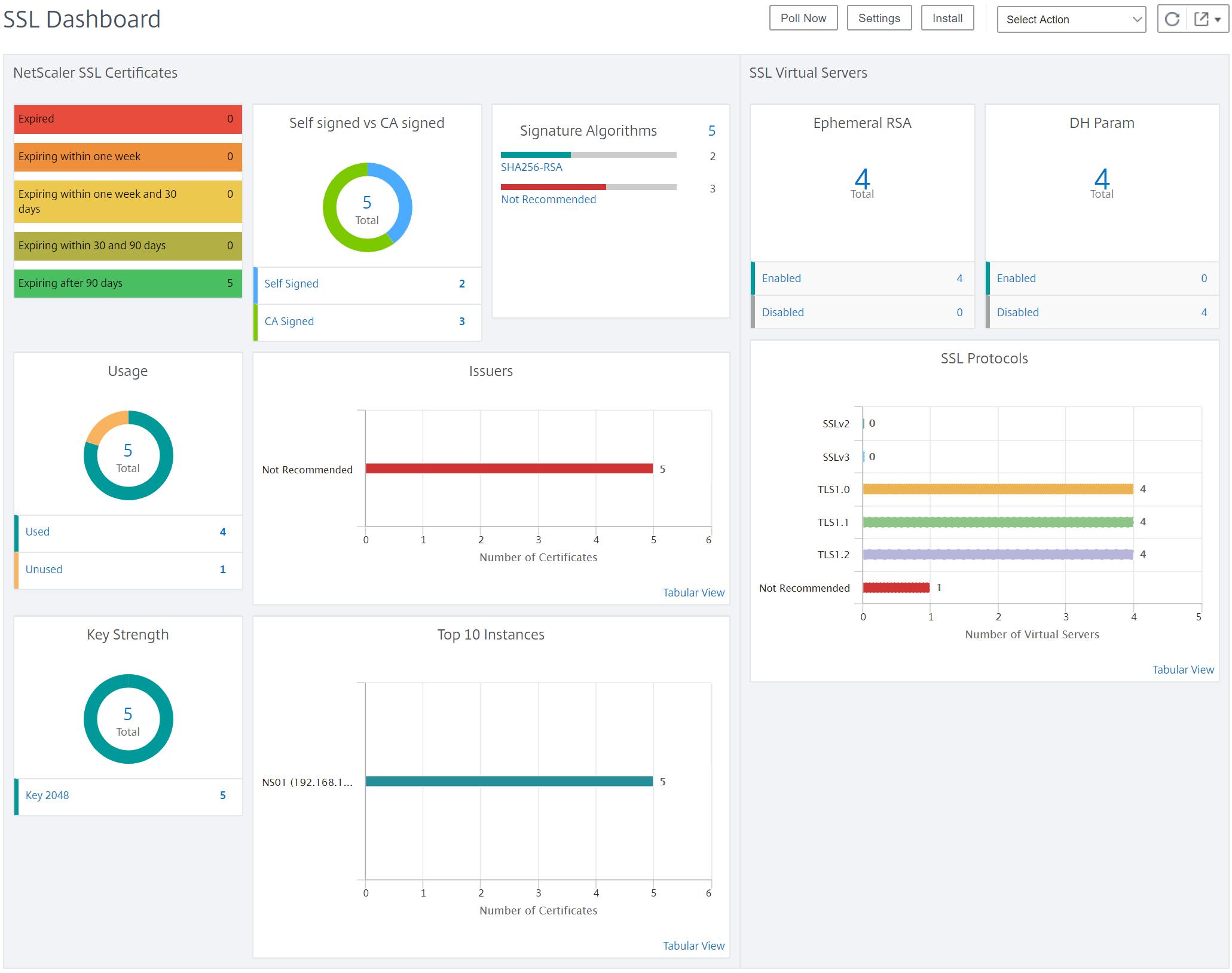 Citrix Management and Analytics Service - Netscaler SSL dashboard