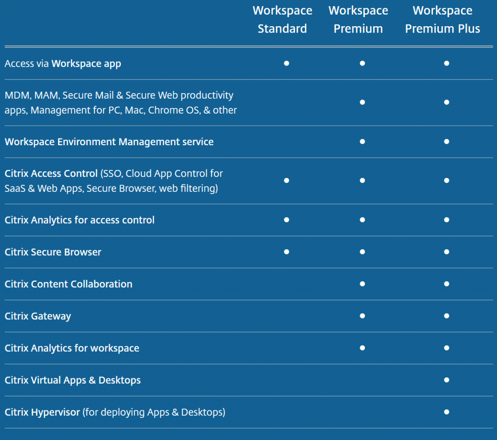 3 different editions available for Citrix Workspace