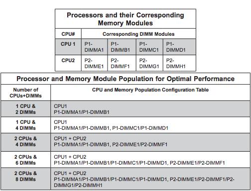 RAM Configuration