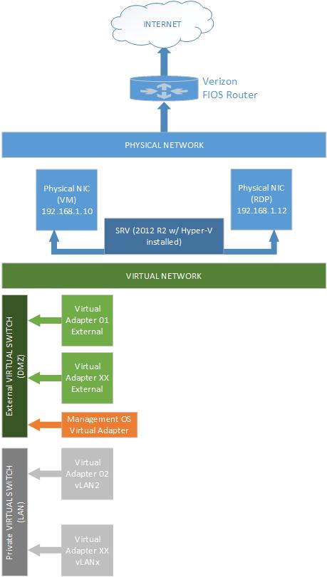 Lab: Part 4 - Hyper-V Networking - Nicolas Ignoto, CTP