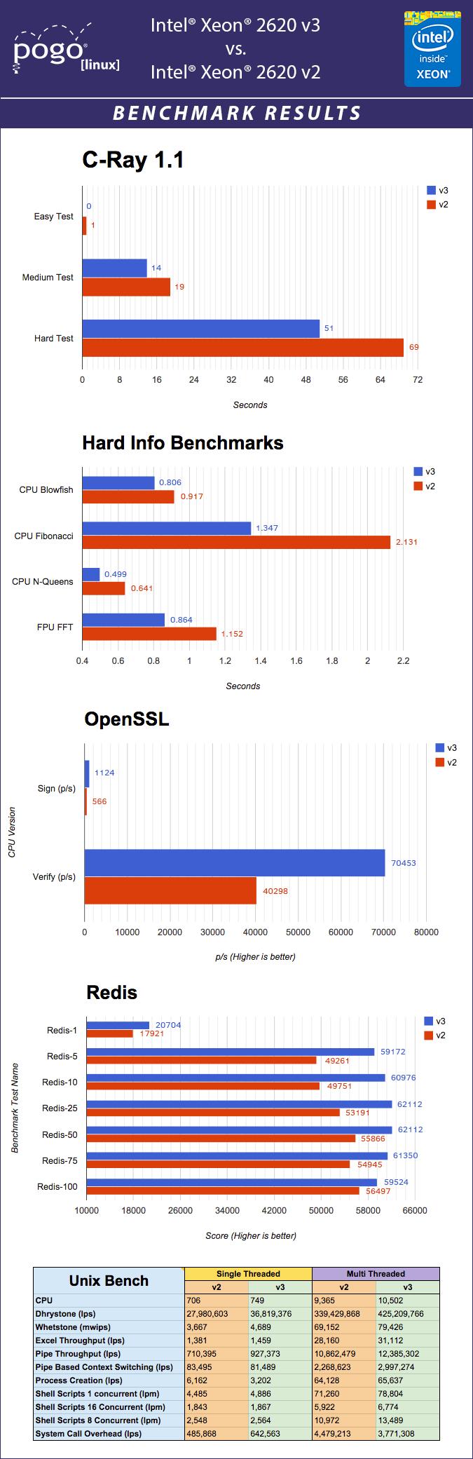 Xeon-2620-Benchmark-Infographic