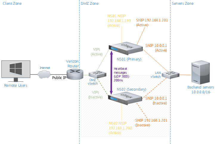 Lab NetScaler HA Architecture