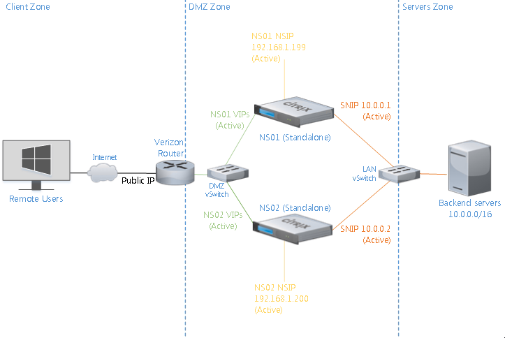 Lab Netscaler Architecture