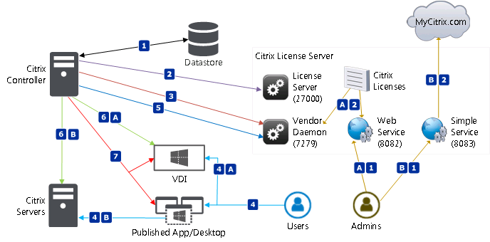 Citrix Licensing Schema