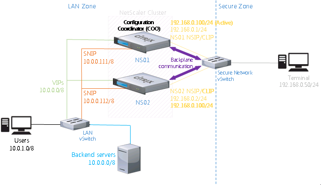 Lab NetScaler Clustering TriScale architecture
