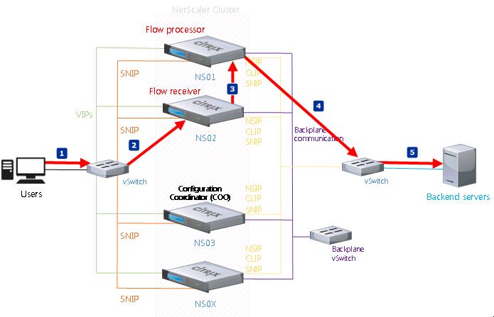 NetScaler Clustering Flow