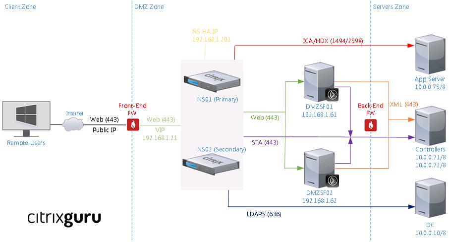 Lab: Part 23 - Securing Citrix StoreFront DMZ deployment