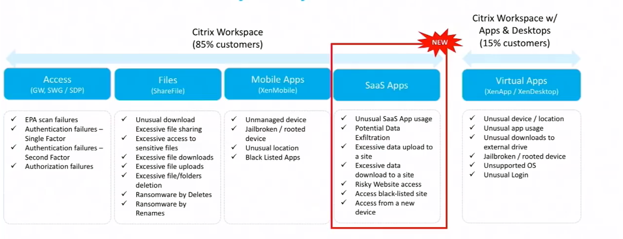 Citrix Workspace offers the most advanced user experience