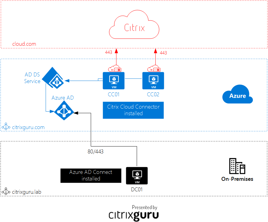 Citrix Cloud + Microsoft Azure Architecture - Lab 28