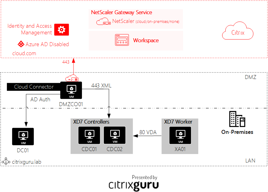 Site Aggregation in Citrix Workspace - Architecture Lab 34