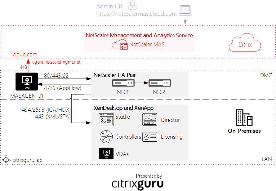 hybrid NetScaler Management and Analytics Service(MAS) environment in Citrix Cloud