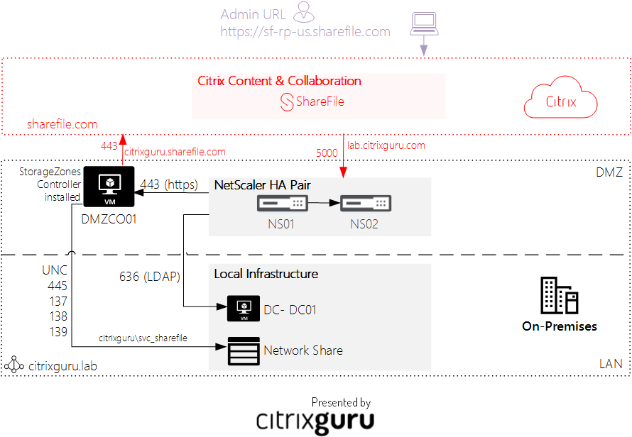 Configure Citrix ShareFile with on-premises StorageZone - Architecture Lab 36