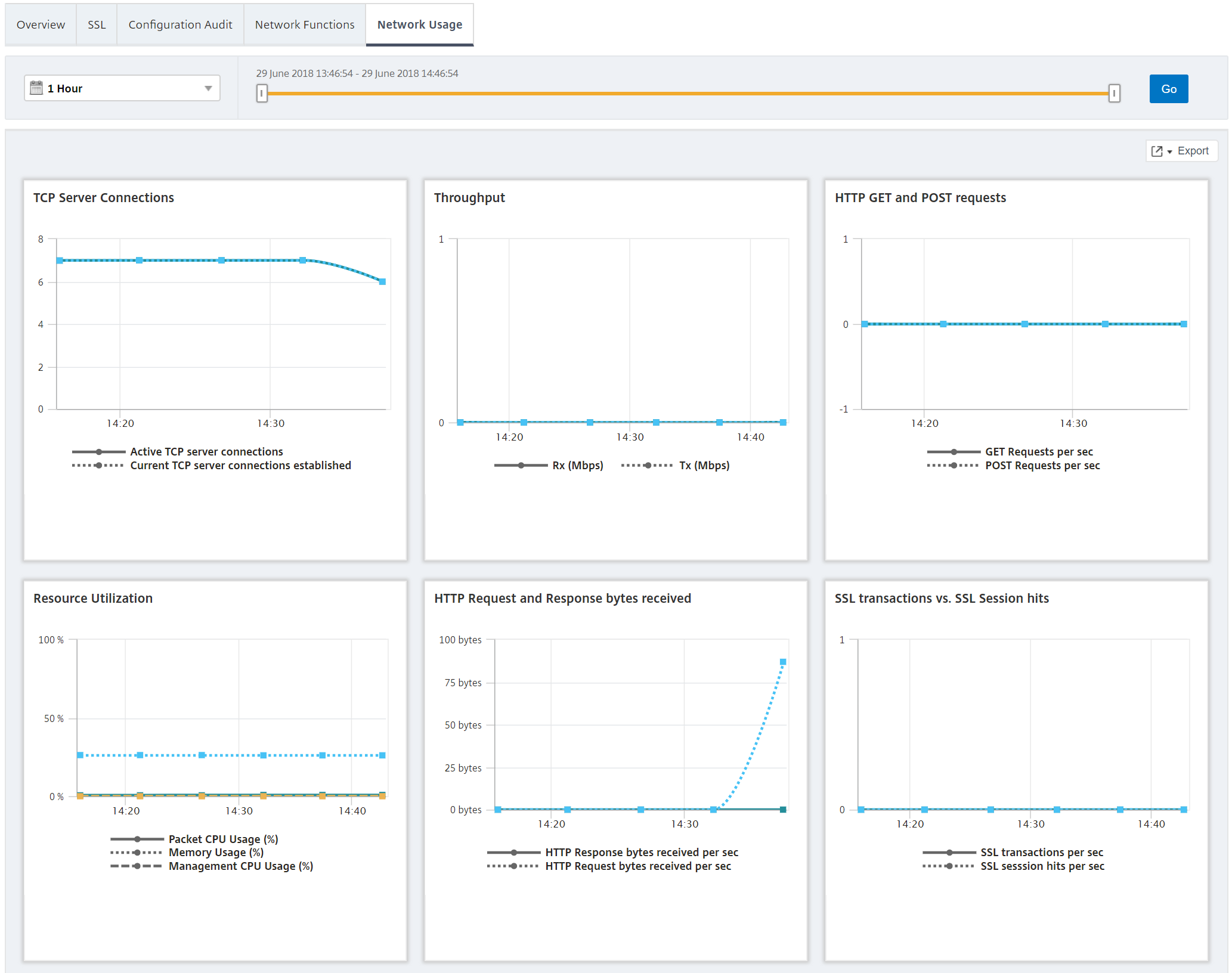 Citrix Management and Analytics Service - Netscaler instance dashboard