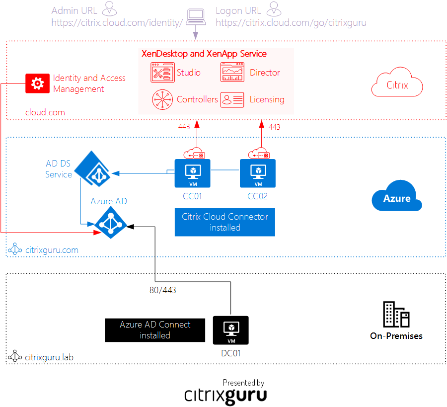 Citrix Identity And Access Management Architecture - Lab 30