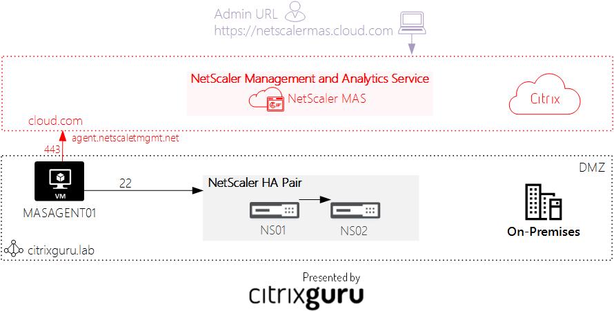 Upgrade NetScaler HA pair with NetScaler MA Service Architecture
