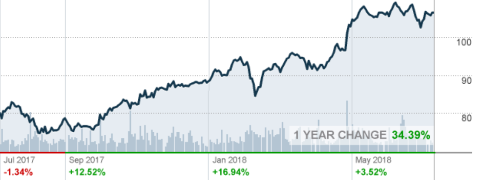 Citrix Stock - Last 12 months