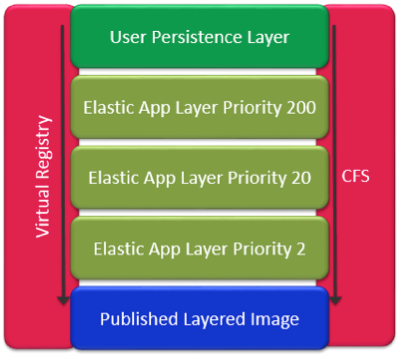 Priorities in App Layering with Elastic Deployment