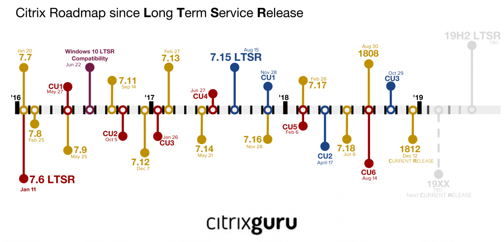 Citrix Roadmap Current Release (CR) and Long Term Service Release (LTSR) 2019