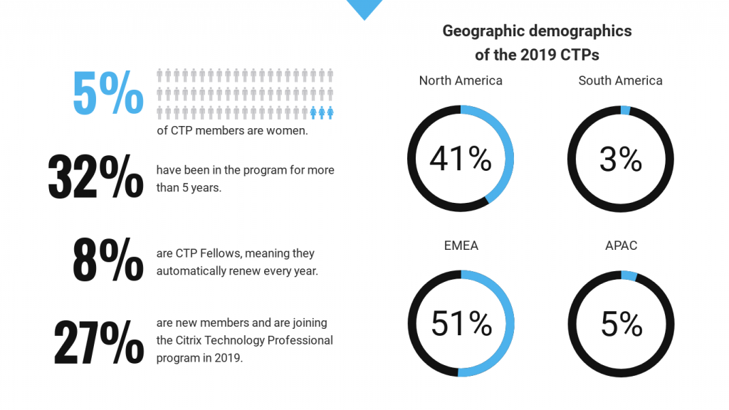 CTP 2019 - Infographic