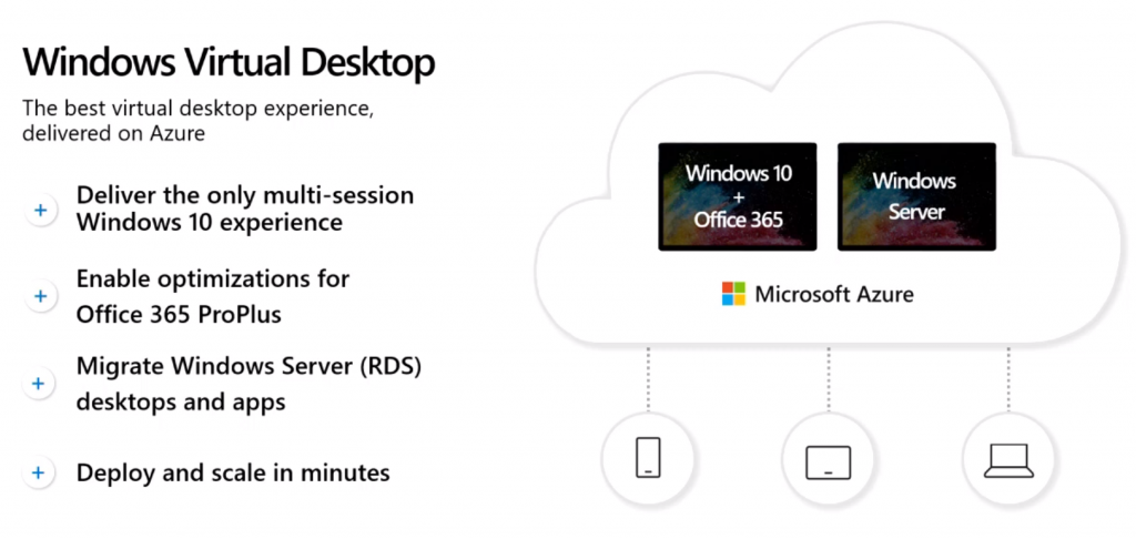 Windows Virtual Desktops (WVD)